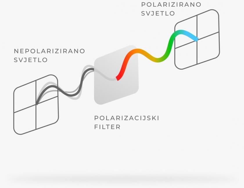 Polarizirane naočalne leće